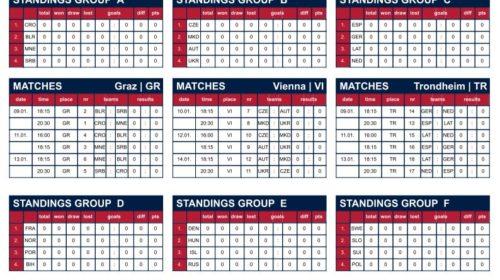 Handball EM 2020 Spielplan Vorrunde - Quelle: EHF